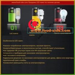 Энергосберегающие LED лампы E14 различной мощности
