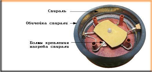 Аппарат для сахарной ваты с нагревательным элементом